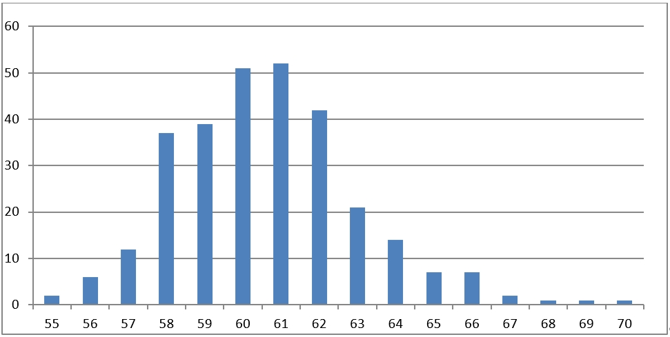 Přehledný graf délky březosti TT